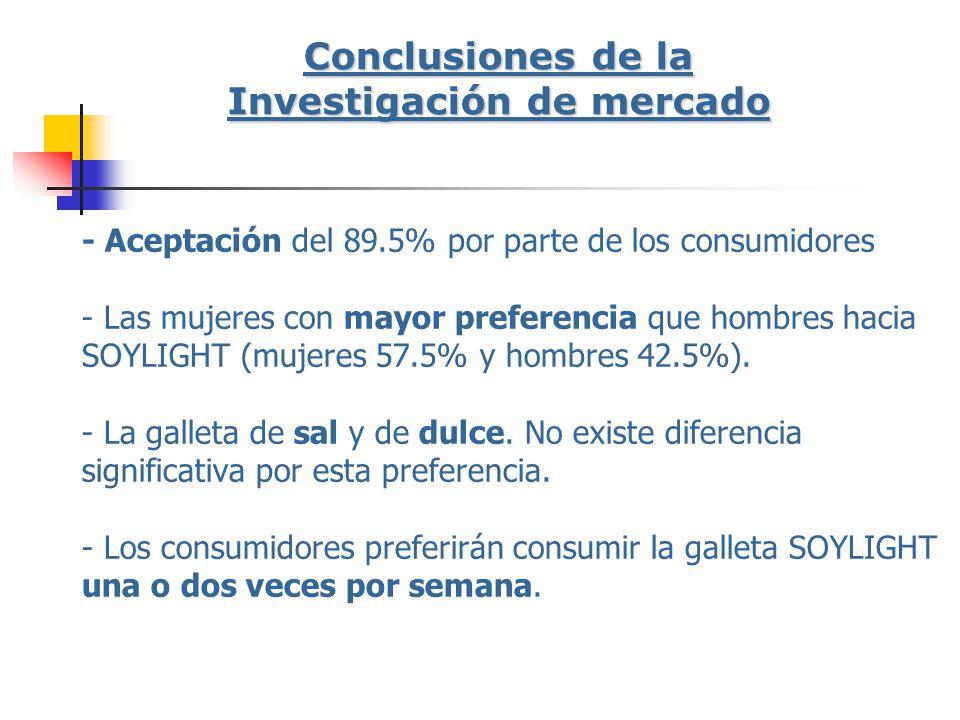 - Aceptación del 89.5% por parte de los consumidores - Las mujeres con mayor preferencia que hombres hacia SOYLIGHT (mujeres 57.5% y hombres 42.5%). -