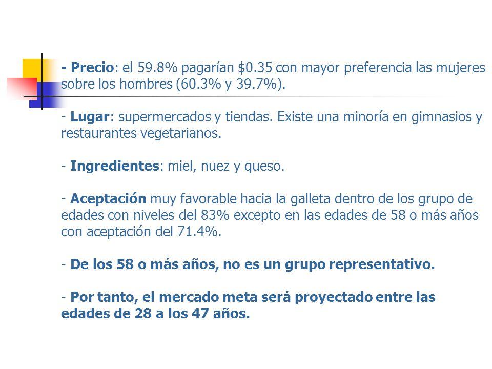 - Precio: el 59.8% pagarían $0.35 con mayor preferencia las mujeres sobre los hombres (60.3% y 39.7%). - Lugar: supermercados y tiendas. Existe una mi
