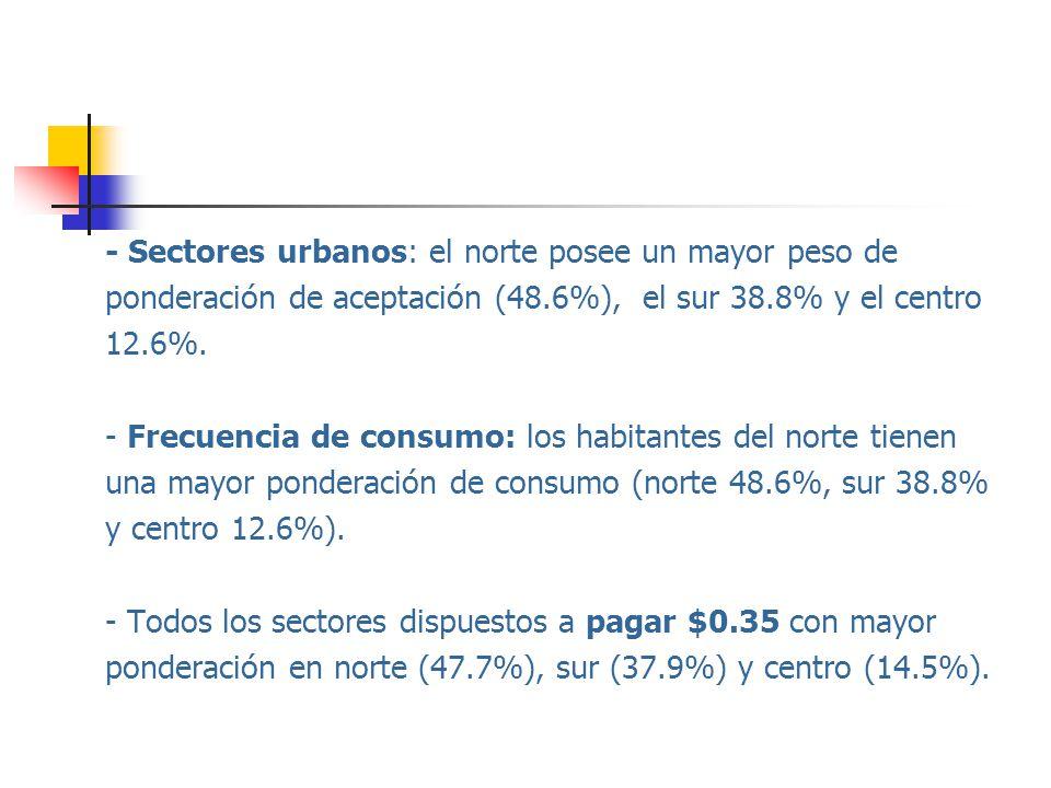 - Sectores urbanos: el norte posee un mayor peso de ponderación de aceptación (48.6%), el sur 38.8% y el centro 12.6%. - Frecuencia de consumo: los ha