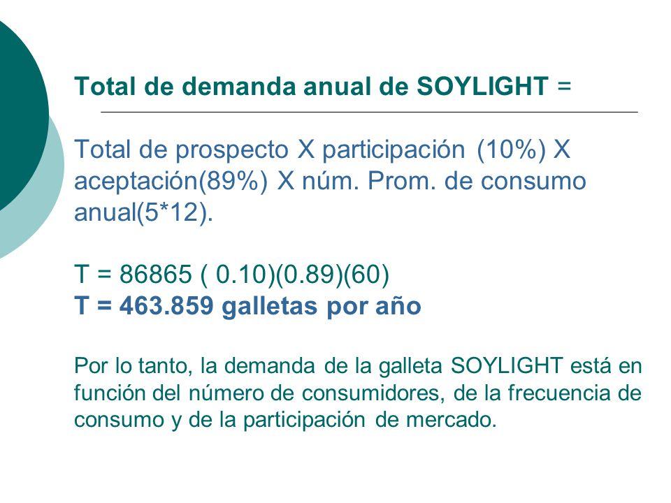 Total de demanda anual de SOYLIGHT = Total de prospecto X participación (10%) X aceptación(89%) X núm. Prom. de consumo anual(5*12). T = 86865 ( 0.10)