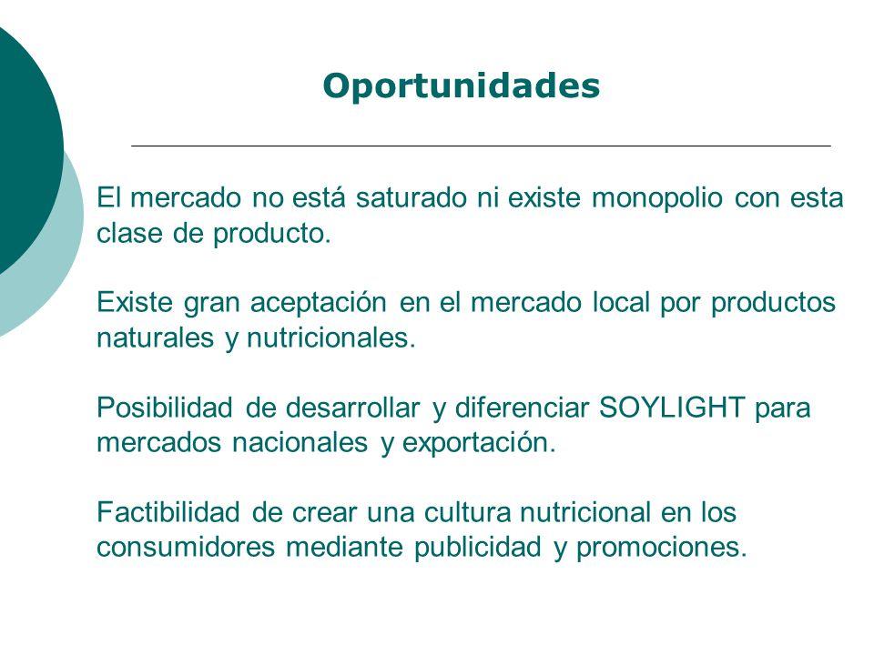 El mercado no está saturado ni existe monopolio con esta clase de producto. Existe gran aceptación en el mercado local por productos naturales y nutri
