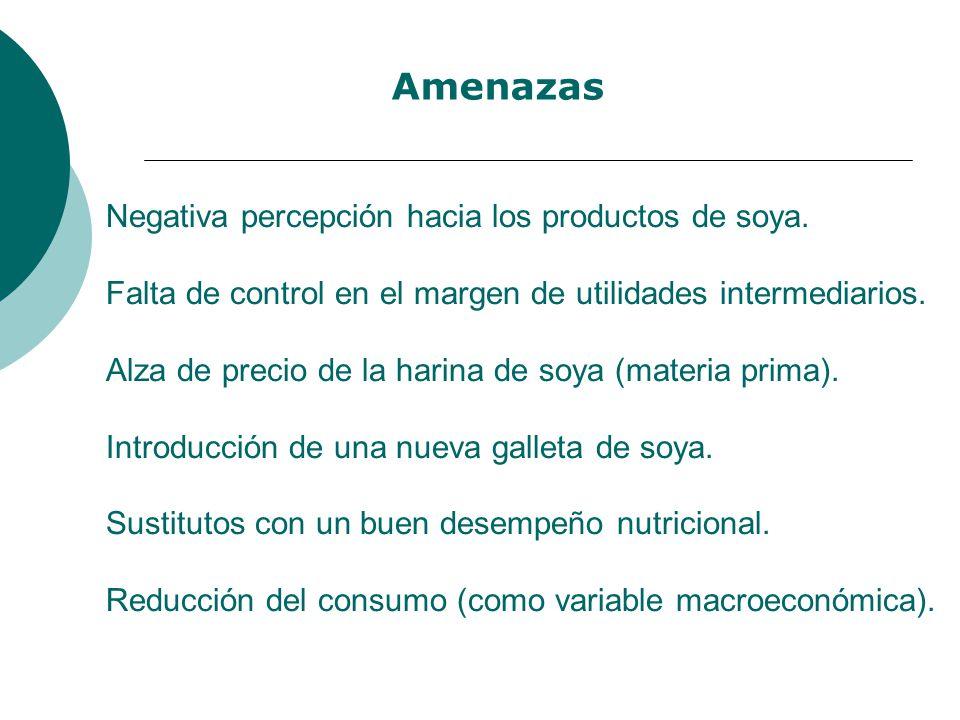 Negativa percepción hacia los productos de soya. Falta de control en el margen de utilidades intermediarios. Alza de precio de la harina de soya (mate