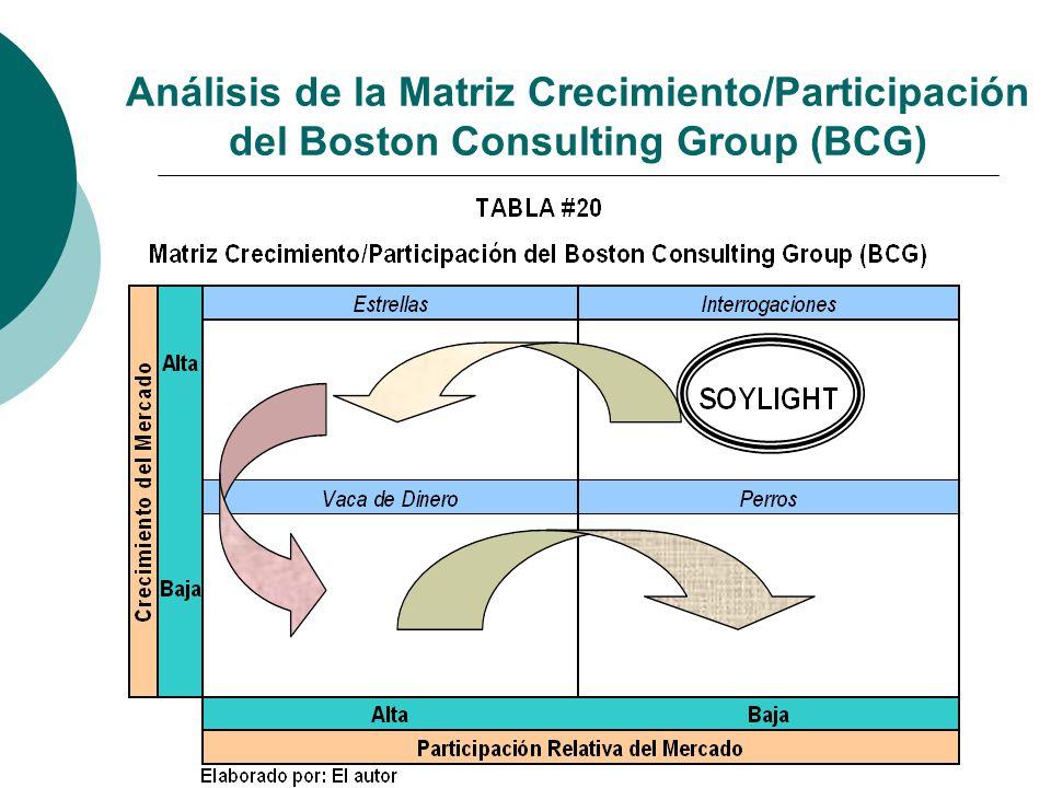 Análisis de la Matriz Crecimiento/Participación del Boston Consulting Group (BCG)