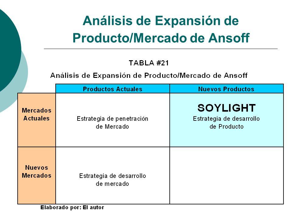 Análisis de Expansión de Producto/Mercado de Ansoff