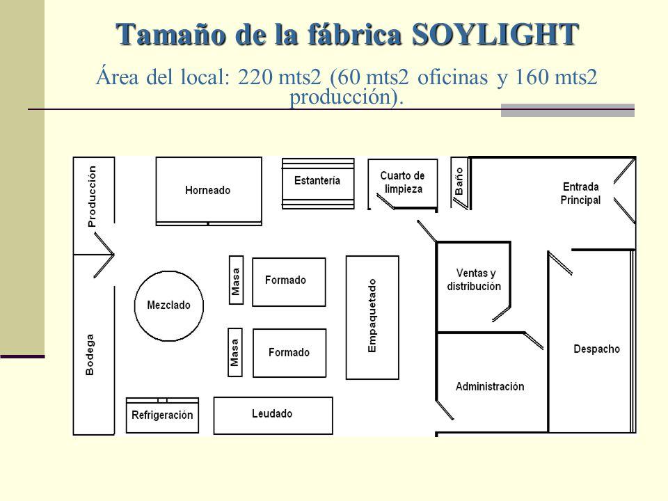 Tamaño de la fábrica SOYLIGHT Tamaño de la fábrica SOYLIGHT Área del local: 220 mts2 (60 mts2 oficinas y 160 mts2 producción).