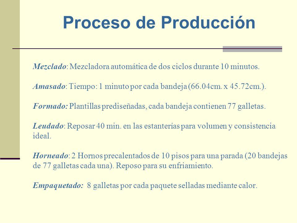 Mezclado: Mezcladora automática de dos ciclos durante 10 minutos. Amasado: Tiempo: 1 minuto por cada bandeja (66.04cm. x 45.72cm.). Formado: Plantilla