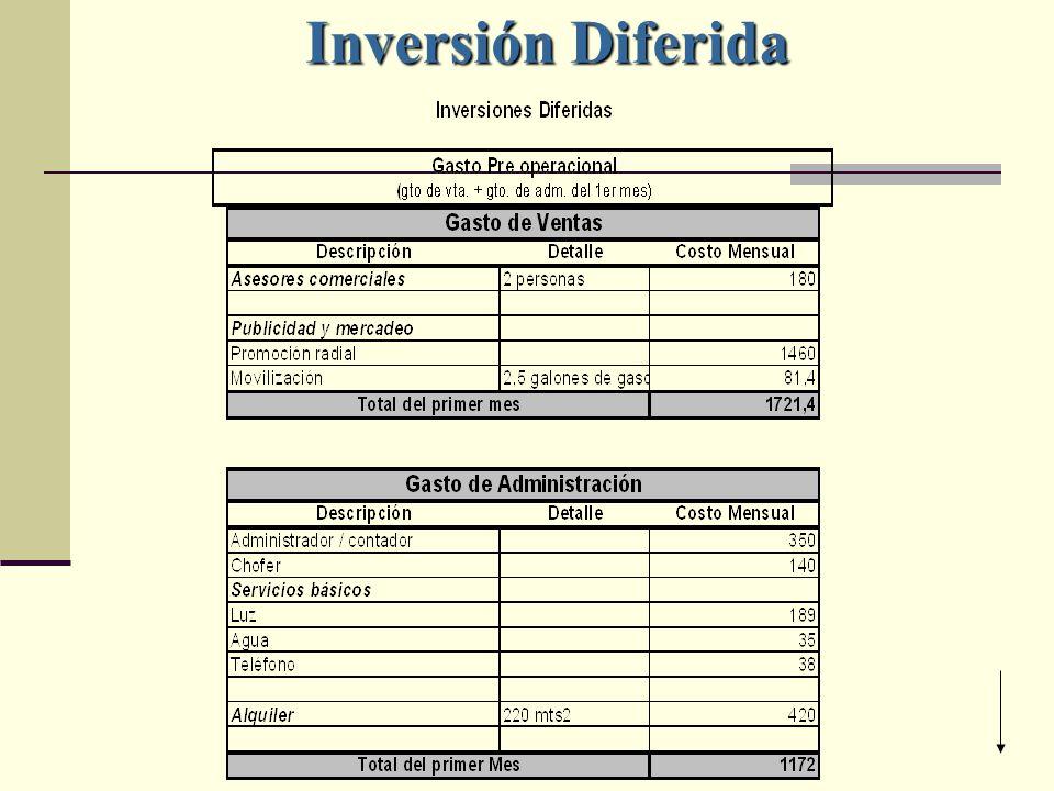 Inversión Diferida