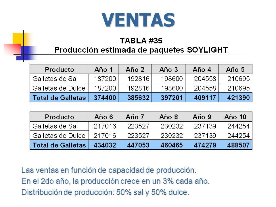 VENTAS Las ventas en función de capacidad de producción. En el 2do año, la producción crece en un 3% cada año. Distribución de producción: 50% sal y 5