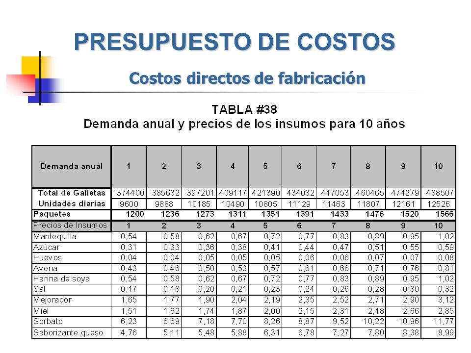 Costos directos de fabricación PRESUPUESTO DE COSTOS