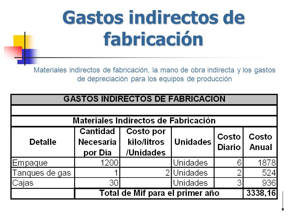 Gastos indirectos de fabricación Materiales indirectos de fabricación, la mano de obra indirecta y los gastos de depreciación para los equipos de prod