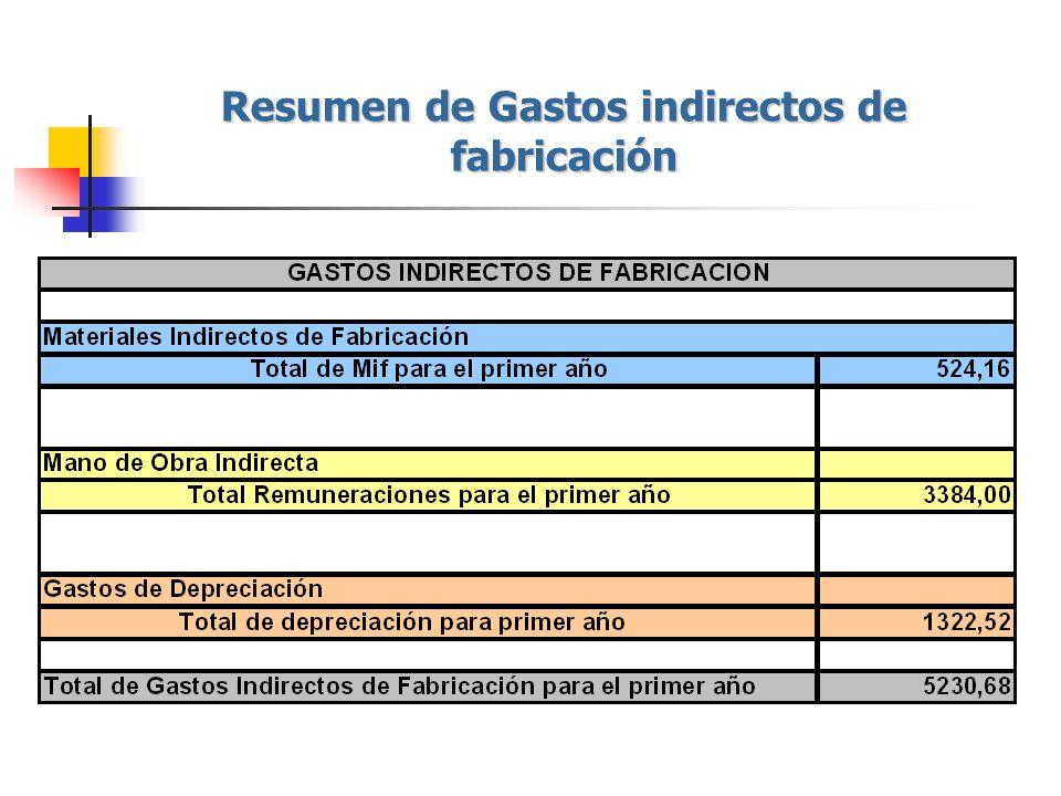 Resumen de Gastos indirectos de fabricación