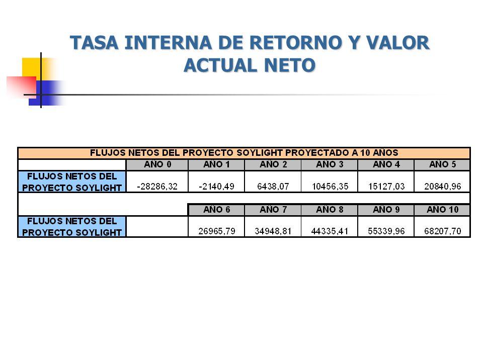 TASA INTERNA DE RETORNO Y VALOR ACTUAL NETO
