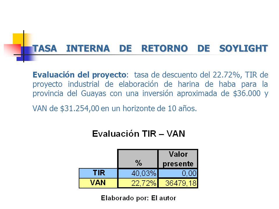 TASA INTERNA DE RETORNO DE SOYLIGHT TASA INTERNA DE RETORNO DE SOYLIGHT Evaluación del proyecto: tasa de descuento del 22.72%, TIR de proyecto industr