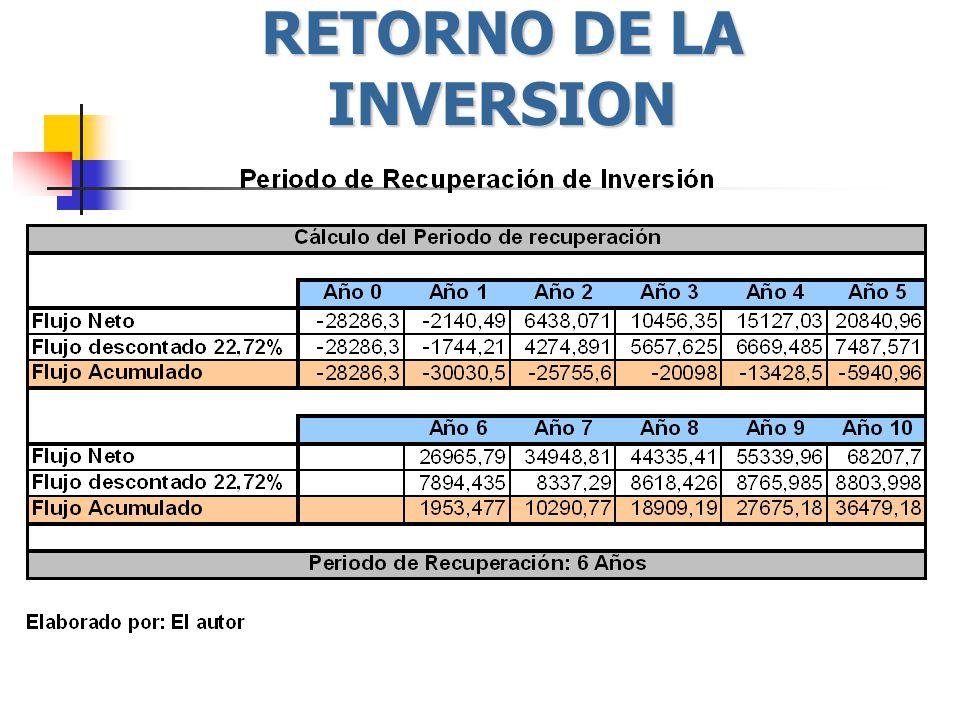 RETORNO DE LA INVERSION