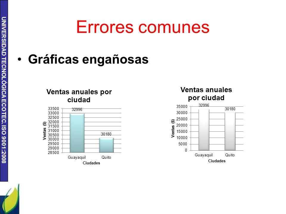 UNIVERSIDAD TECNOLÓGICA ECOTEC. ISO 9001:2008 Errores comunes Gráficas engañosas
