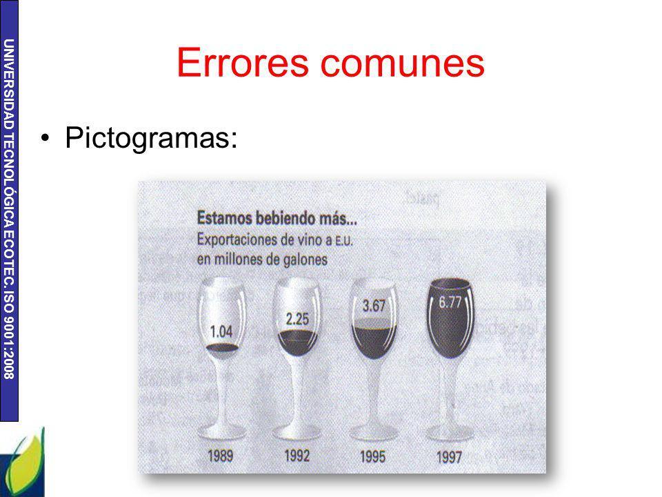 UNIVERSIDAD TECNOLÓGICA ECOTEC. ISO 9001:2008 Errores comunes Pictogramas: