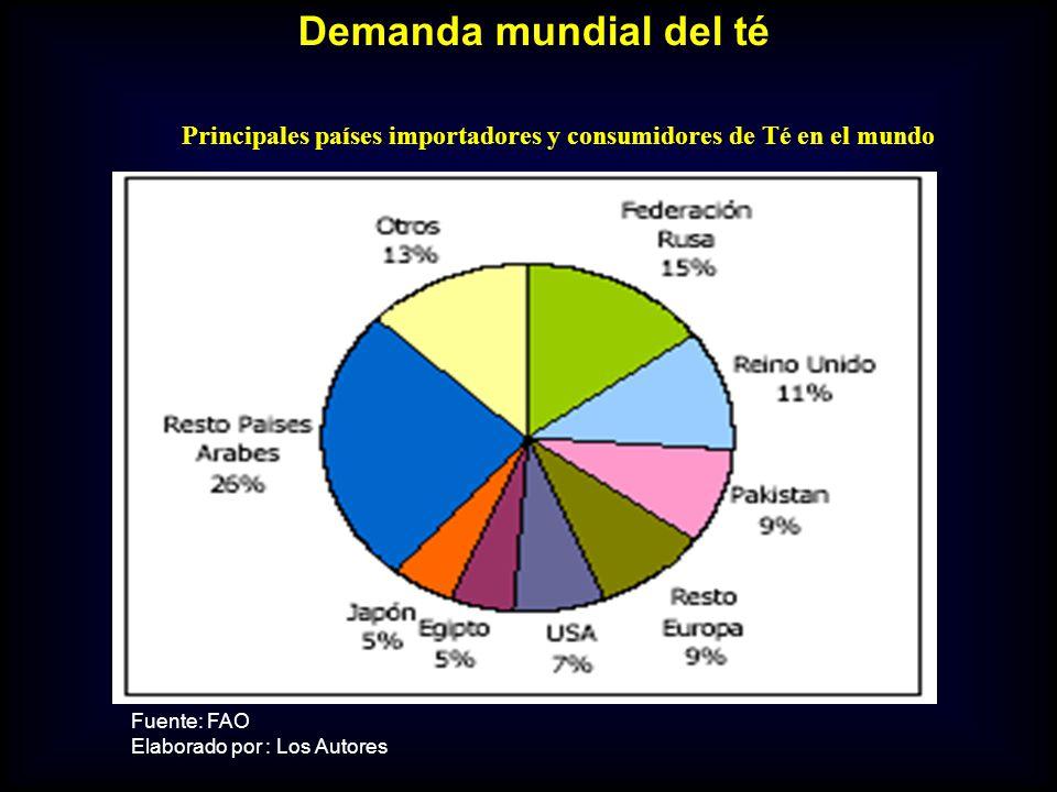 Fuente: FAO Elaborado por : Los Autores Principales países importadores y consumidores de Té en el mundo Demanda mundial del té