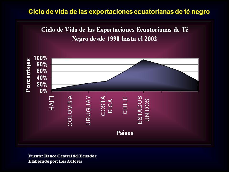 Fuente: Banco Central del Ecuador Elaborado por: Los Autores Ciclo de vida de las exportaciones ecuatorianas de té negro
