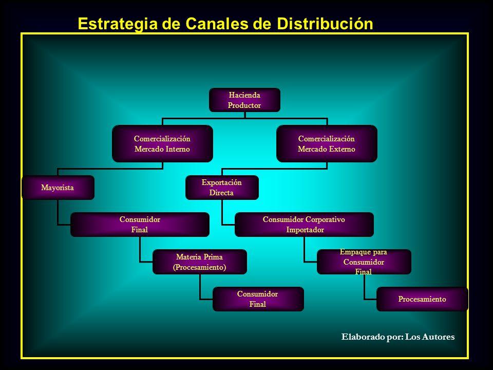 Hacienda Productor Comercialización Mercado Interno Comercialización Mercado Externo Mayorista Consumidor Final Exportación Directa Consumidor Corpora