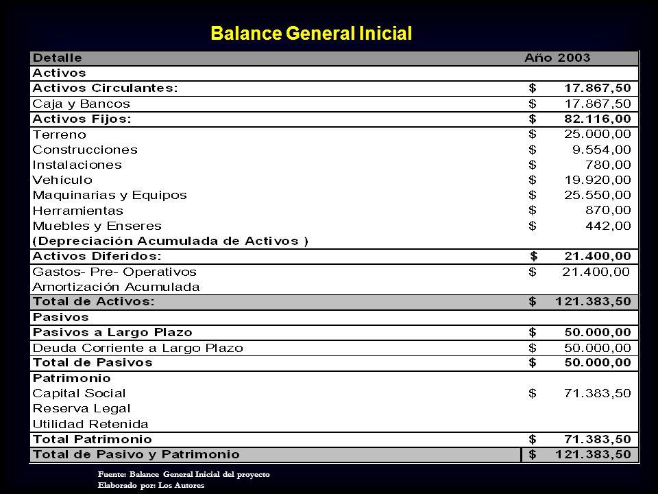 Balance General Inicial Fuente: Balance General Inicial del proyecto Elaborado por: Los Autores