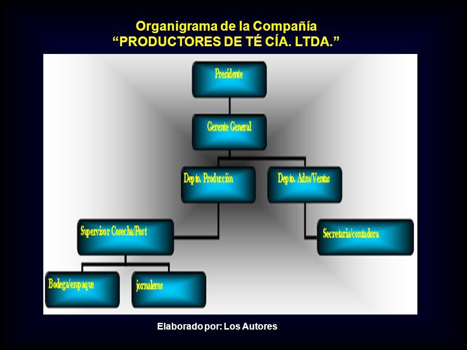 Organigrama de la Compañía PRODUCTORES DE TÉ CÍA. LTDA. Elaborado por: Los Autores