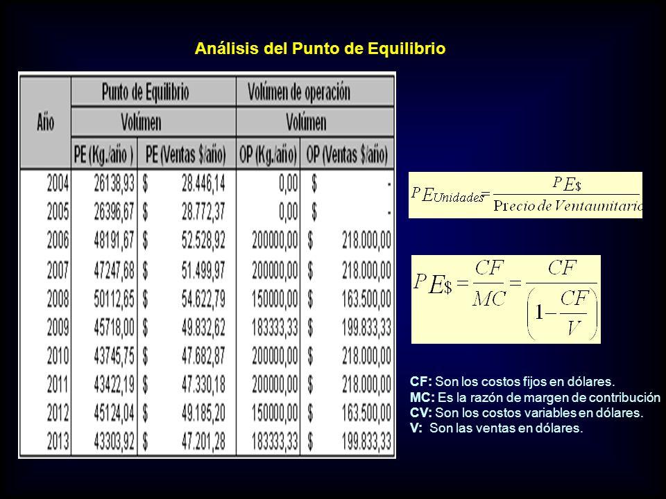 Análisis del Punto de Equilibrio CF: Son los costos fijos en dólares. MC: Es la razón de margen de contribución CV: Son los costos variables en dólare