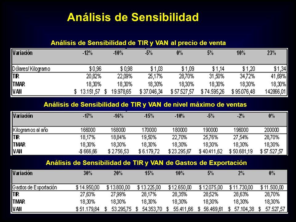 Análisis de Sensibilidad Análisis de Sensibilidad de TIR y VAN al precio de venta Análisis de Sensibilidad de TIR y VAN de nivel máximo de ventas Anál