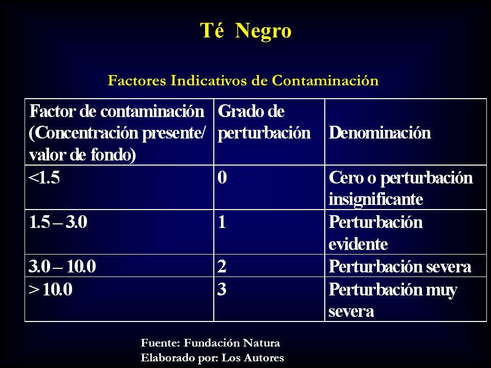 Fuente: Fundación Natura Elaborado por: Los Autores Factores Indicativos de Contaminación