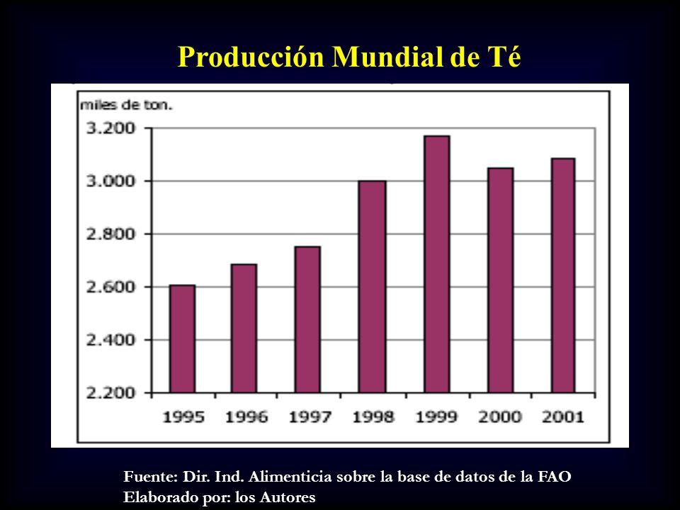Producción Mundial de Té Fuente: Dir. Ind. Alimenticia sobre la base de datos de la FAO Elaborado por: los Autores