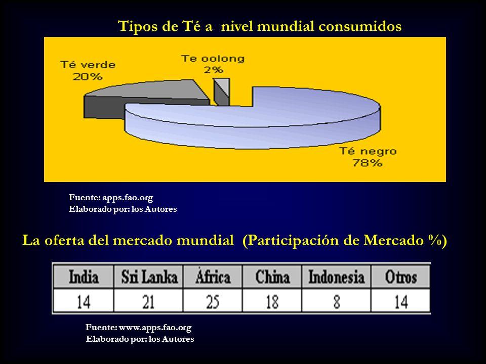 Tipos de Té a nivel mundial consumidos Fuente: apps.fao.org Elaborado por: los Autores La oferta del mercado mundial (Participación de Mercado %) Fuen