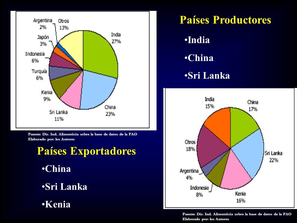 Empresas exportadoras de Té Negro en Ecuador Fuente: CORPEI Elaborado por: Los Autores