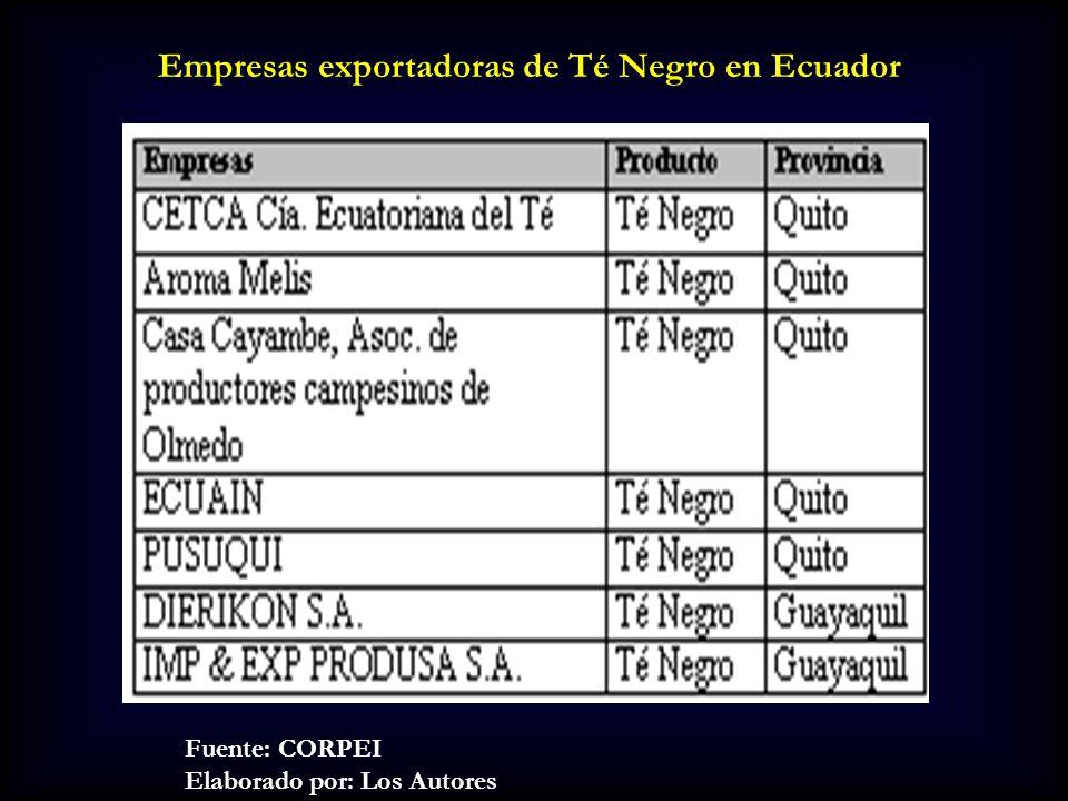 Exportaciones Ecuatorianas de Té Negro Fuente: Banco Central del Ecuador Elaborado por: Los Autores Fuente: Banco Central del Ecuador Elaborado por: Los Autores Exportaciones de té Negro Ecuatoriano en el 2002 Exportaciones de té Negro Ecuatoriano desde 1990 hasta el 2002