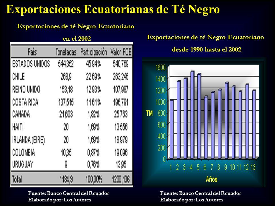 Exportaciones Ecuatorianas de Té Negro Fuente: Banco Central del Ecuador Elaborado por: Los Autores Fuente: Banco Central del Ecuador Elaborado por: L