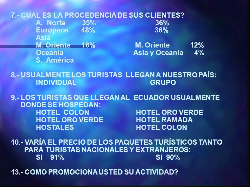 ENCUESTA DIRIGIDA A AGENCIAS MAYORISTAS QUITO Y GUAYAQUIL Número de Agencias en Quito : 136 Número de Agencias en Guayaquil : 27 1.- MANTIENE CONTACTOS CON AGENCIAS EN EL EXTERIOR Quito 91%Guayaquil 82% 2.- USTEDES SON : OPERADORES 92% OPERADORES 67% PLANIFICADORES 8% PLANIFICADORES 3% 3.- CUALES SON LAS CARACTERÍSTICAS DE SU PRODUCTO.