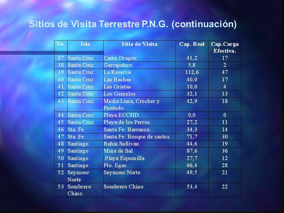 Sitios de Visita Terrestre P.N.G. (continuación)