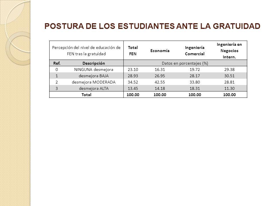 POSTURA DE LOS ESTUDIANTES ANTE LA GRATUIDAD Percepción del nivel de educación de FEN tras la gratuidad Total FEN Economía Ingeniería Comercial Ingeni