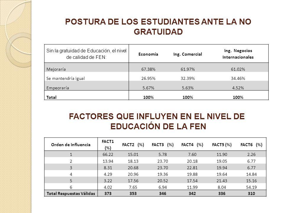 POSTURA DE LOS ESTUDIANTES ANTE LA NO GRATUIDAD Sin la gratuidad de Educación, el nivel de calidad de FEN: EconomíaIng. Comercial Ing. Negocios Intern