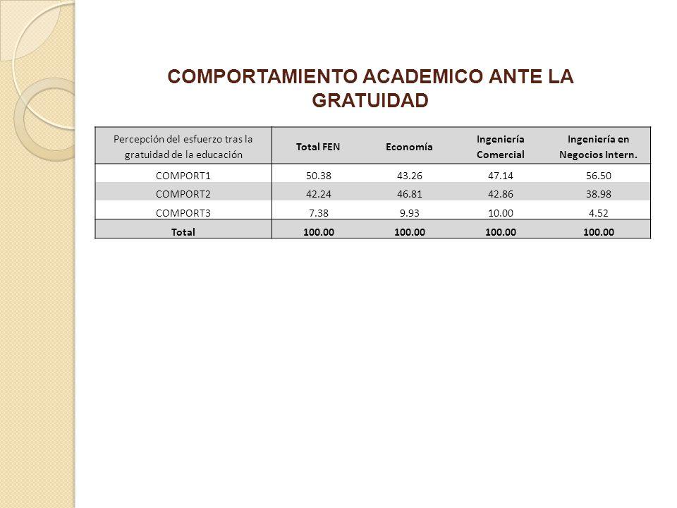 COMPORTAMIENTO ACADEMICO ANTE LA GRATUIDAD Percepción del esfuerzo tras la gratuidad de la educación Total FENEconomía Ingeniería Comercial Ingeniería