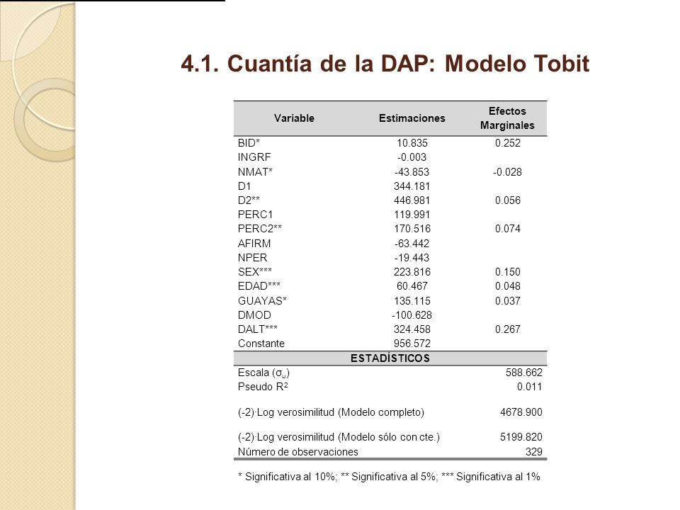 4.1. Cuantía de la DAP: Modelo Tobit VariableEstimaciones Efectos Marginales BID*10.8350.252 INGRF-0.003 NMAT*-43.853-0.028 D1344.181 D2**446.9810.056