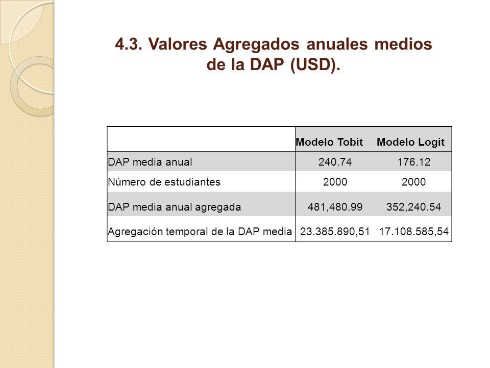 4.3. Valores Agregados anuales medios de la DAP (USD). Modelo TobitModelo Logit DAP media anual240.74176.12 Número de estudiantes2000 DAP media anual