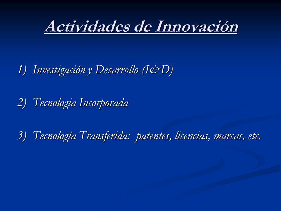 1) Investigación y Desarrollo (I&D) 2) Tecnología Incorporada 3) Tecnología Transferida: patentes, licencias, marcas, etc. Actividades de Innovación