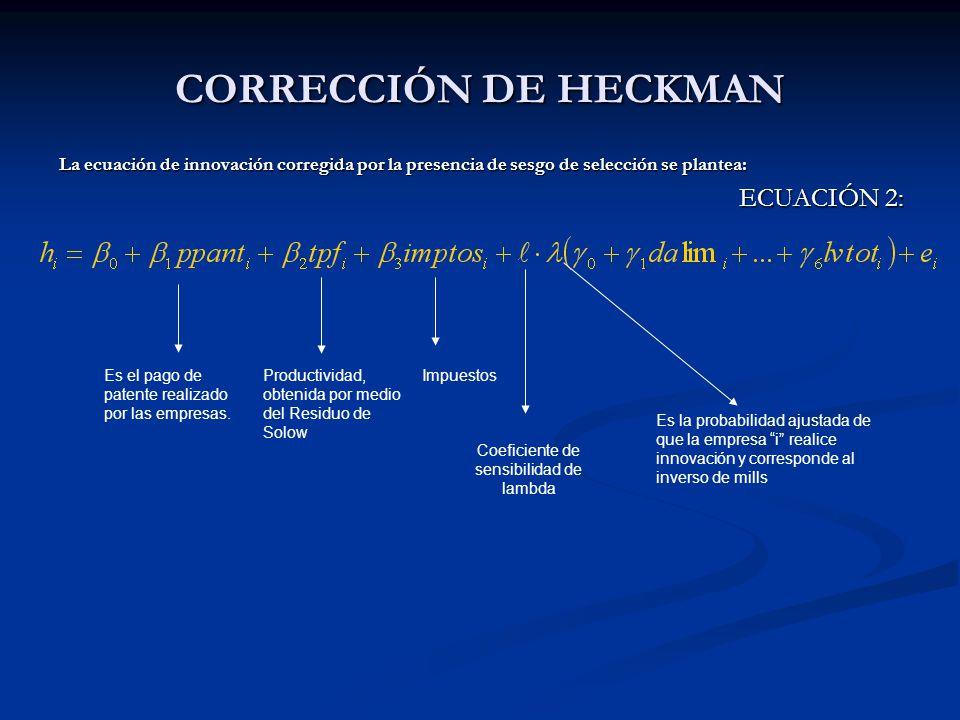 CORRECCIÓN DE HECKMAN La ecuación de innovación corregida por la presencia de sesgo de selección se plantea: ECUACIÓN 2: Es el pago de patente realizado por las empresas.