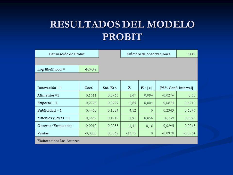 Estimación de Probit Número de observaciones1447 Log likelihood =-524,42 Innovación = 1Coef.Std. Err.ZP> |z|[95% Conf. Interval] Alimentos=10,16110,09