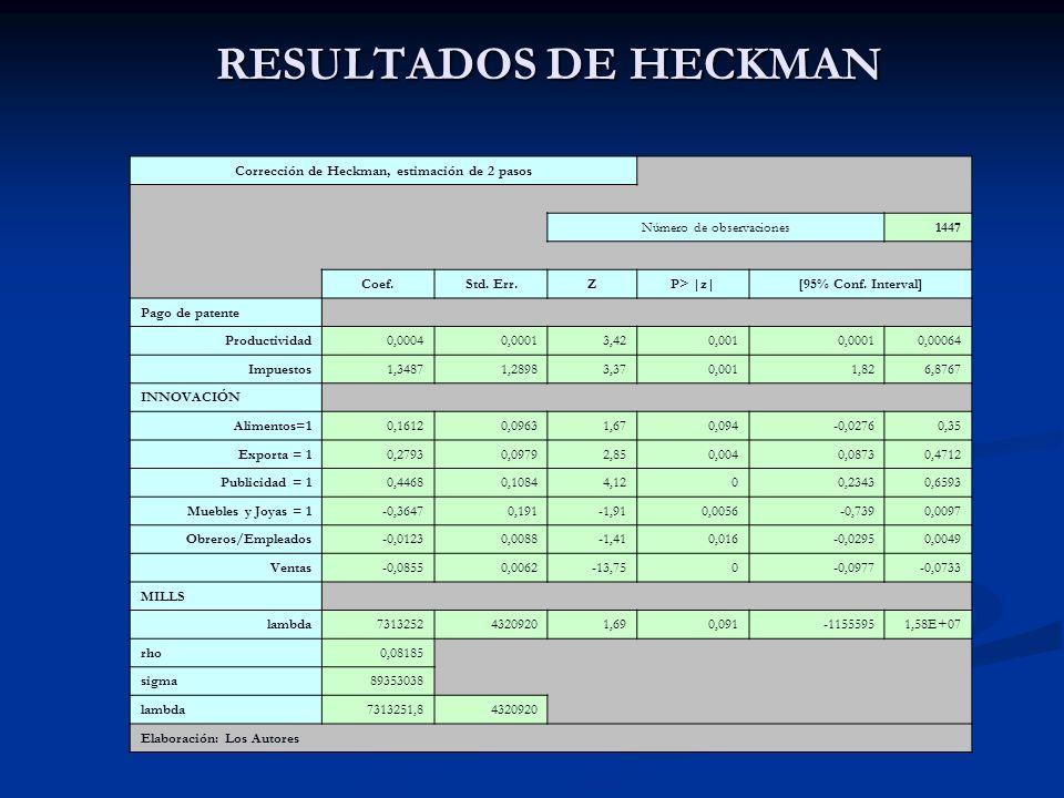RESULTADOS DE HECKMAN Corrección de Heckman, estimación de 2 pasos Número de observaciones1447 Coef.Std. Err.ZP> |z|[95% Conf. Interval] Pago de paten
