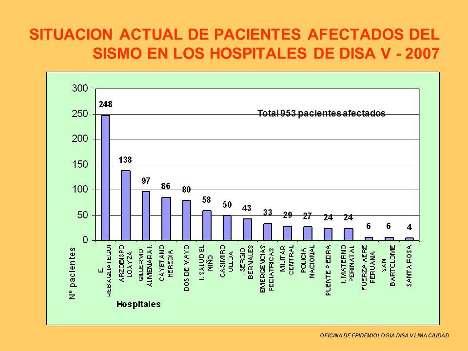 OFICINA DE EPIDEMIOLOGIA DISA V LIMA CIUDAD SITUACION ACTUAL DE PACIENTES AFECTADOS DEL SISMO EN LOS HOSPITALES DE DISA V - 2007 Total 953 pacientes a