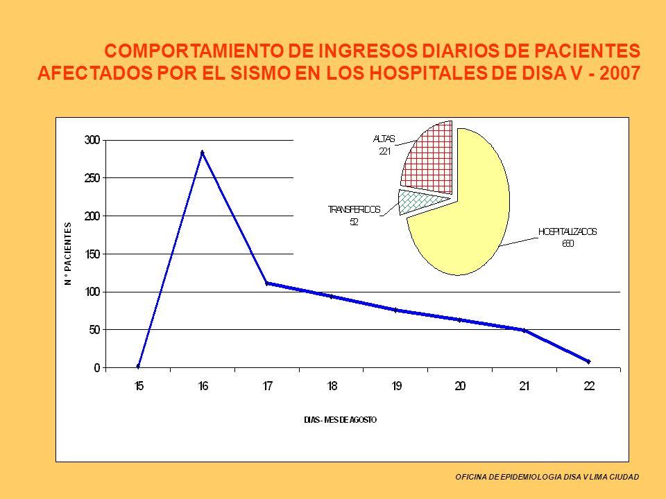 OFICINA DE EPIDEMIOLOGIA DISA V LIMA CIUDAD COMPORTAMIENTO DE INGRESOS DIARIOS DE PACIENTES AFECTADOS POR EL SISMO EN LOS HOSPITALES DE DISA V - 2007