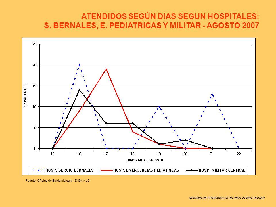 OFICINA DE EPIDEMIOLOGIA DISA V LIMA CIUDAD Fuente: Oficina de Epidemiología – DISA V LC. ATENDIDOS SEGÚN DIAS SEGUN HOSPITALES: S. BERNALES, E. PEDIA