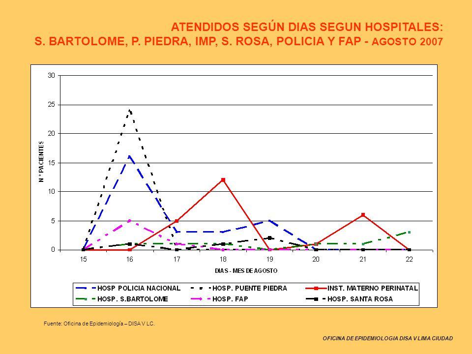 OFICINA DE EPIDEMIOLOGIA DISA V LIMA CIUDAD Fuente: Oficina de Epidemiología – DISA V LC. ATENDIDOS SEGÚN DIAS SEGUN HOSPITALES: S. BARTOLOME, P. PIED