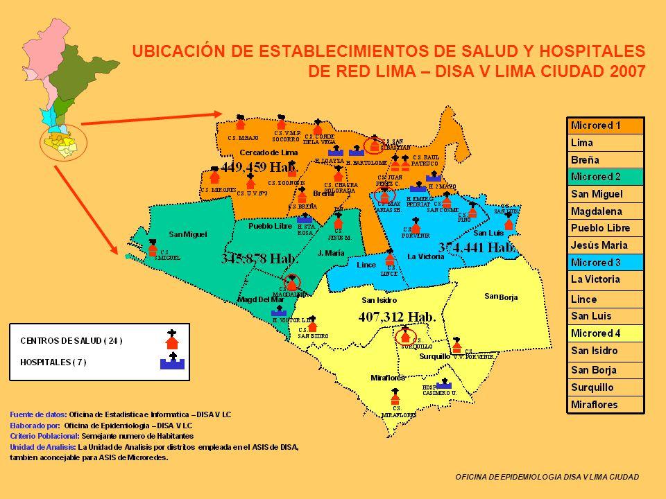 OFICINA DE EPIDEMIOLOGIA DISA V LIMA CIUDAD Vulnerabilidad: Distritos de Lima y La Victoria Red Lima 2007 Producción de Agua Potable y Componentes de Abastecimiento En 2005, la calidad del agua fue evaluada por Sedapal monitoreando 403 puntos: Cloro residual en las redes de distribución (Enero-Setiembre), promedio 0.8 mg/L Calidad Microbiológica, de 25 análisis en los 13 distritos, no encontró coniformes Calidad Físico Química del agua de consumo, respecto a metales pesados, realizada por SEDAPAL en los distritos de Breña, Surquillo y San Luis, se encontró dentro de los valores límites permitidos