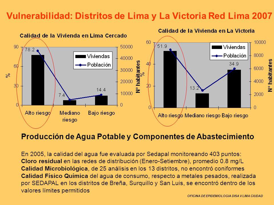 OFICINA DE EPIDEMIOLOGIA DISA V LIMA CIUDAD Vulnerabilidad: Distritos de Lima y La Victoria Red Lima 2007 Producción de Agua Potable y Componentes de